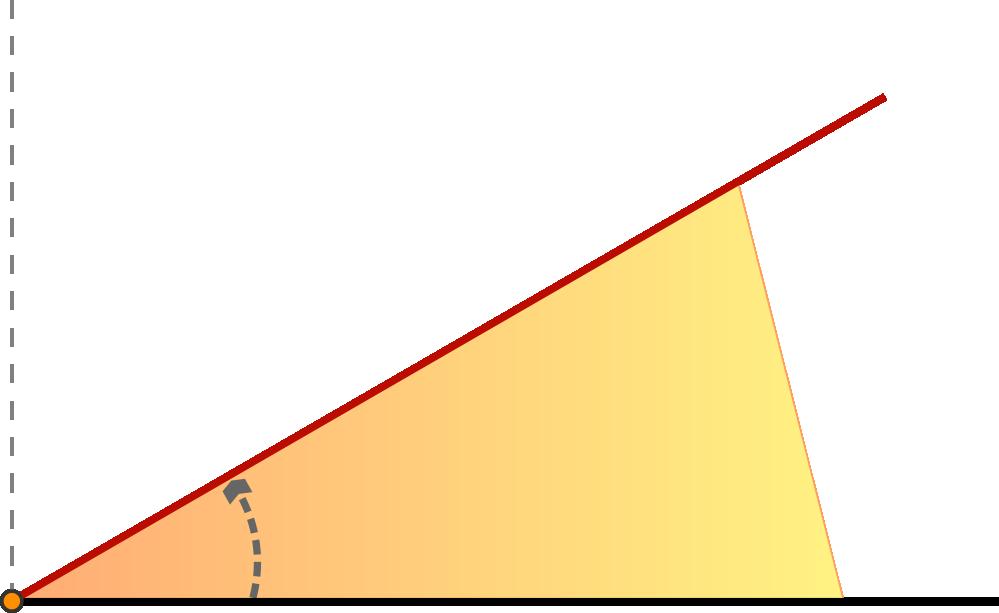 Winkel Und Winkelmessung